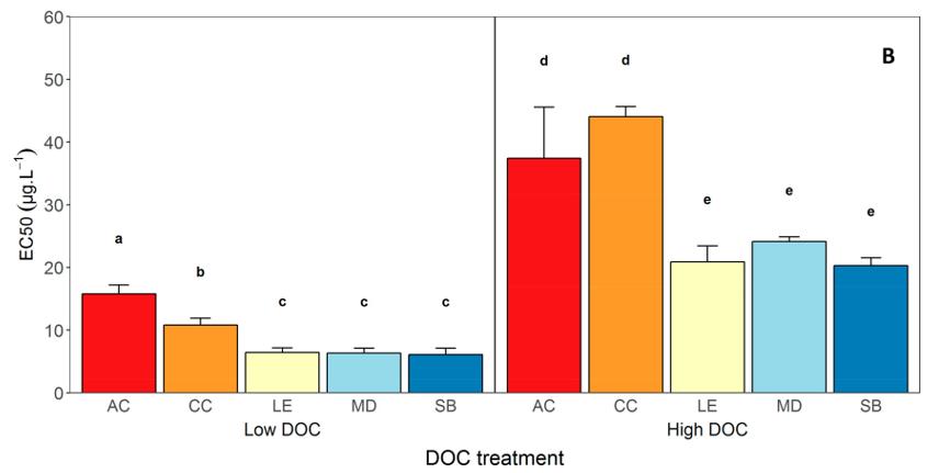 "DGT技术在""溶解有机碳(DOC)对铜的生物可利用性及生物毒性的影响""研究中的应用"